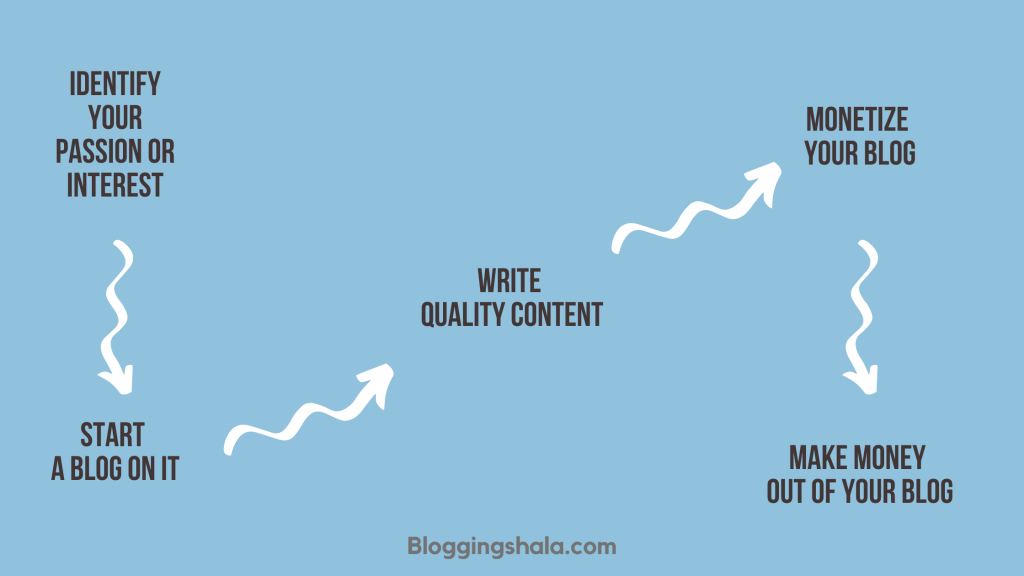 how to start a blog (Infographic)
