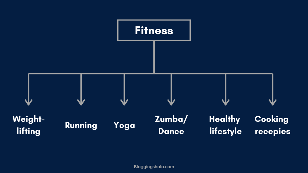 finding micro niche for fitness market