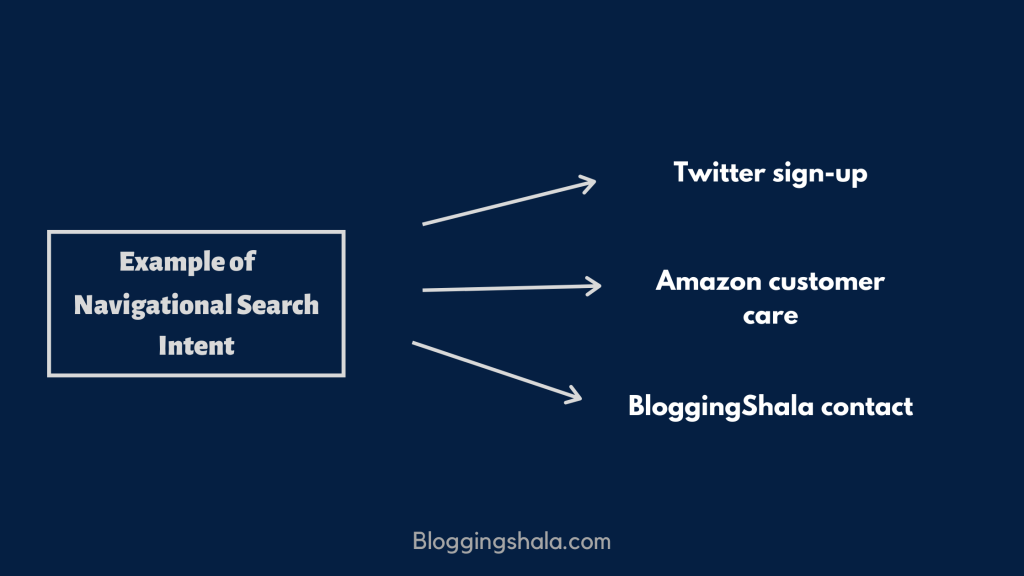 Example of Navigational Search Intent
