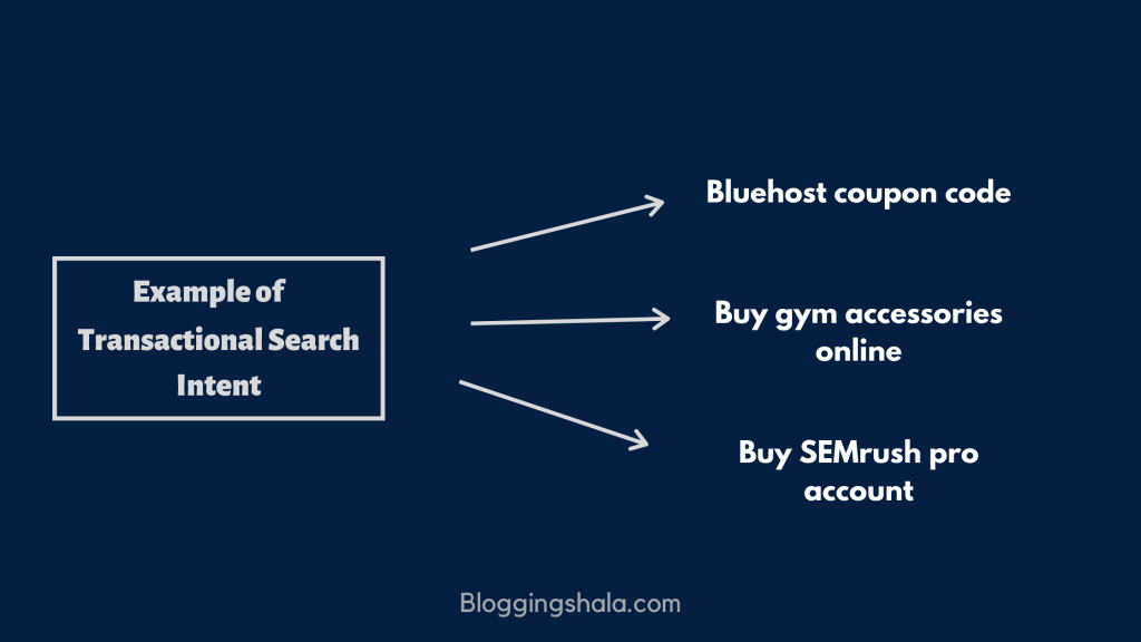 Example of Transactional Search Intent